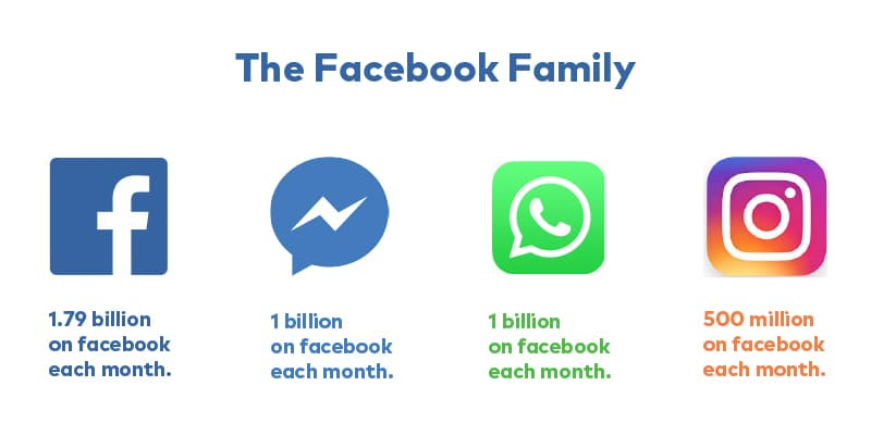 The Facebook Family